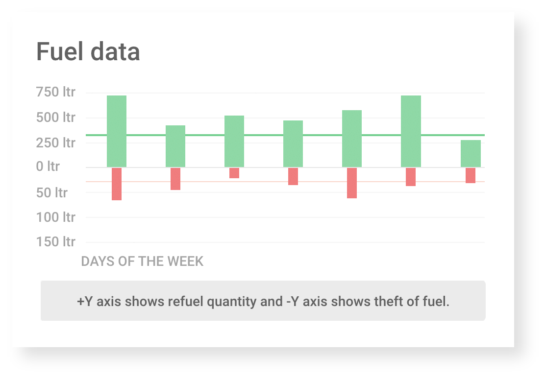 Fuel monitoring system reports the fuel consumption and eliminates fuel theft.